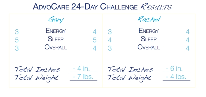AdvoCare 24 Day Challenge Results | Atwell Adventures